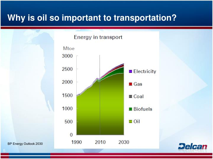 Why is oil so important to transportation?