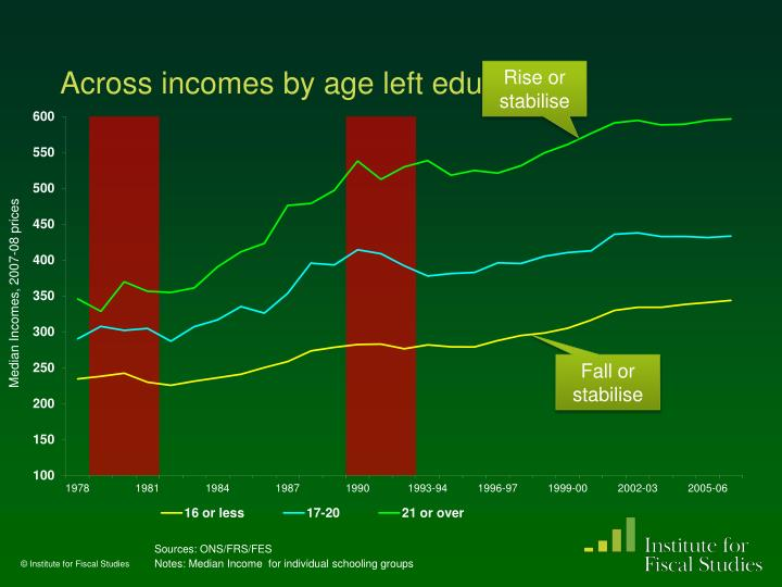 Across incomes by age left education