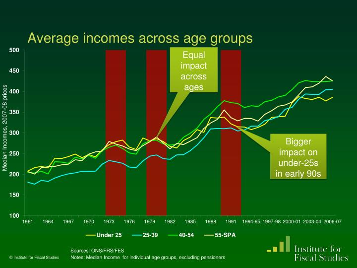 Average incomes across age groups