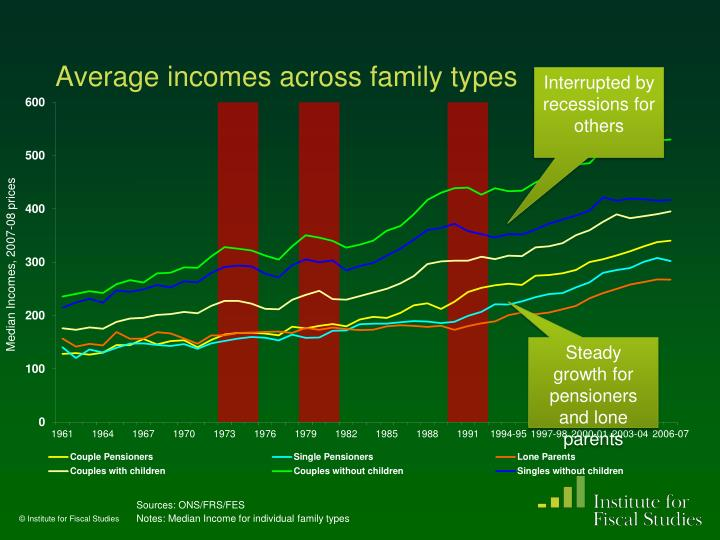 Average incomes across family types