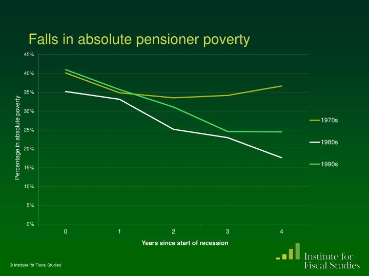 Falls in absolute pensioner poverty