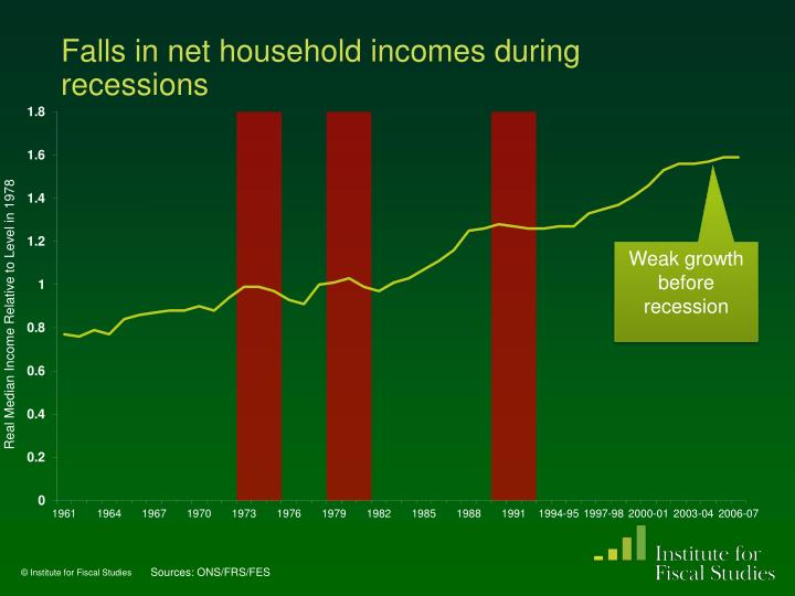 Falls in net household incomes during recessions