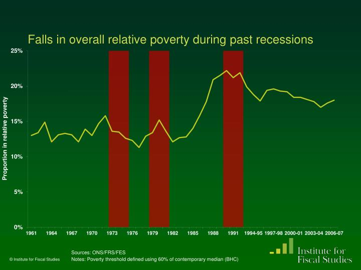 Falls in overall relative poverty during