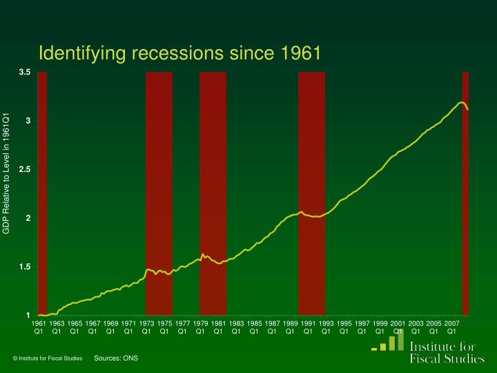 Identifying recessions since 1961