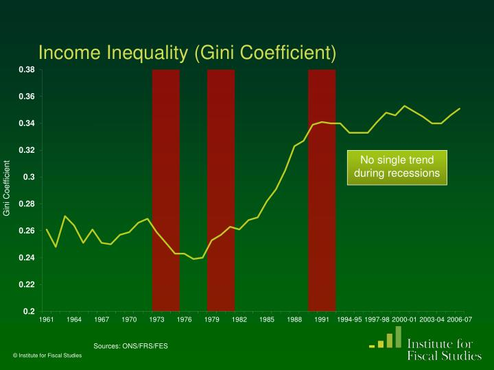 Income Inequality (Gini Coefficient)