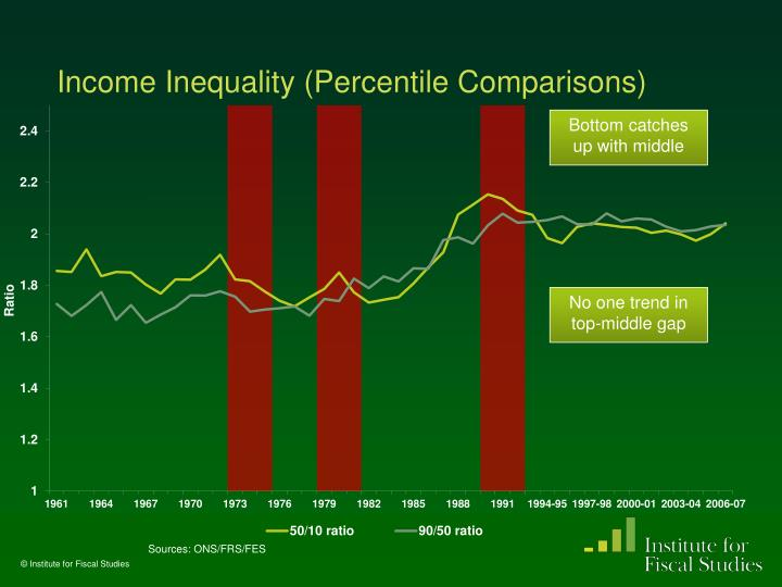 Income Inequality (Percentile Comparisons)