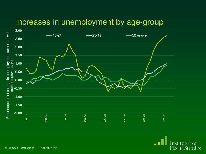 Increases in unemployment by age-group