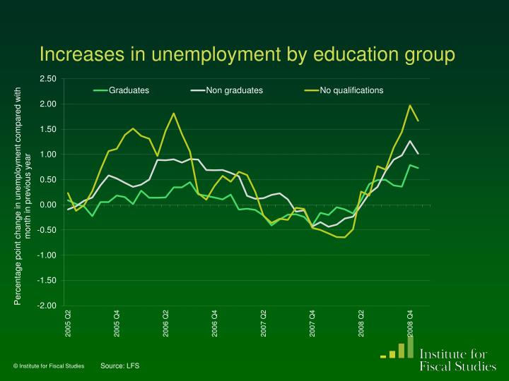 Increases in unemployment by education group
