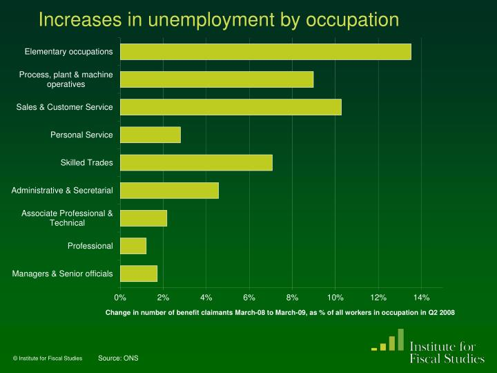 Increases in unemployment by occupation