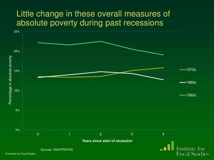 Little change in these overall measures of absolute poverty during