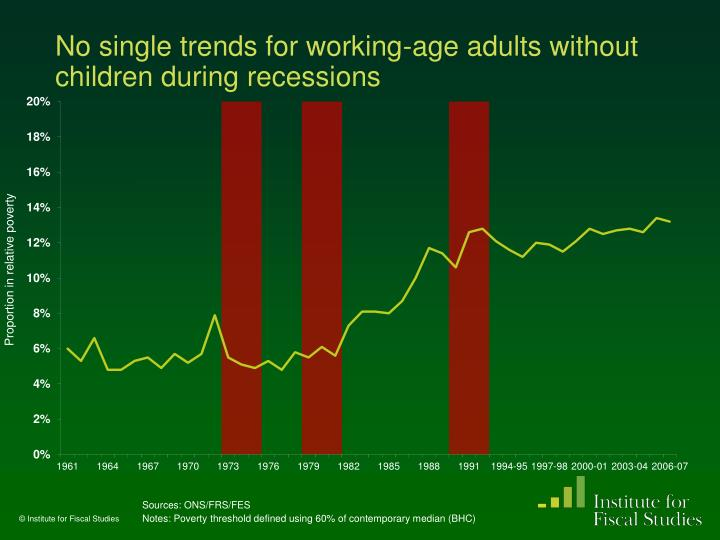 No single trends for working-age