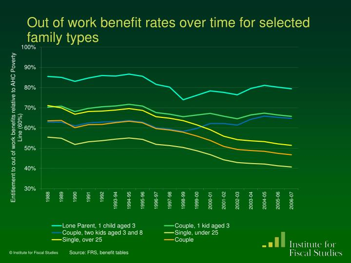 Out of work benefit rates over time for selected family types