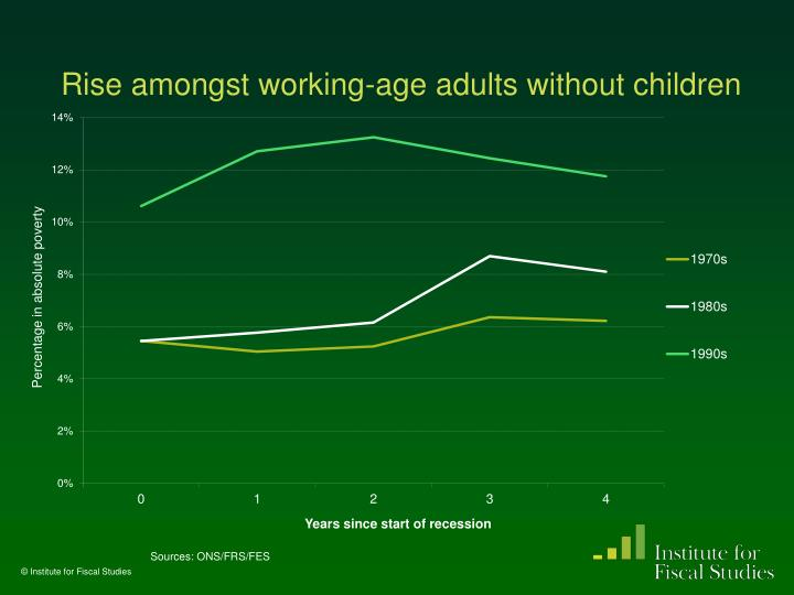 Rise amongst working-age adults without children