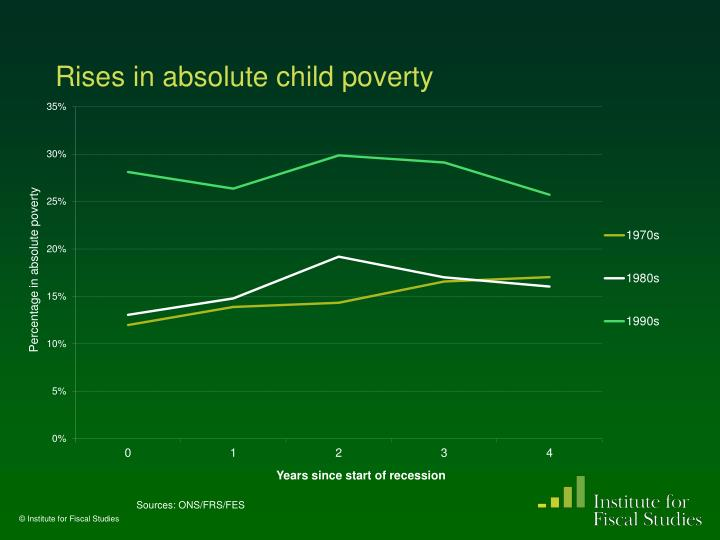 Rises in absolute child poverty
