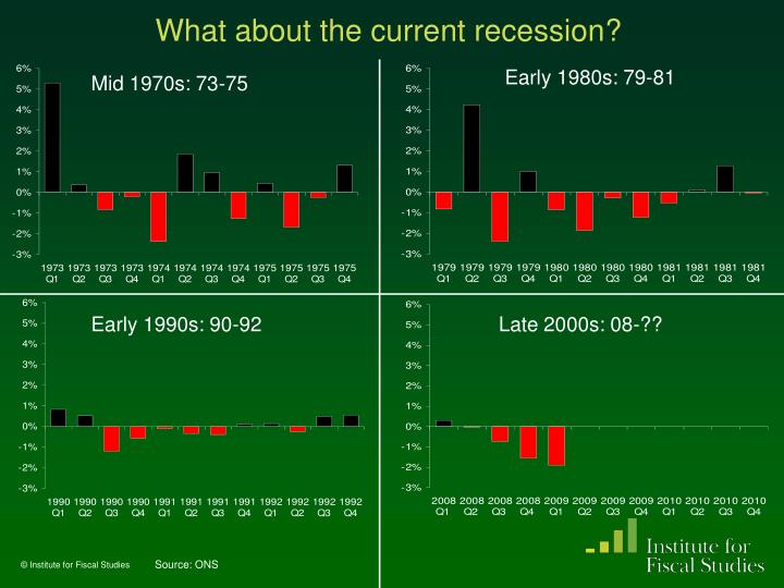 What about the current recession?