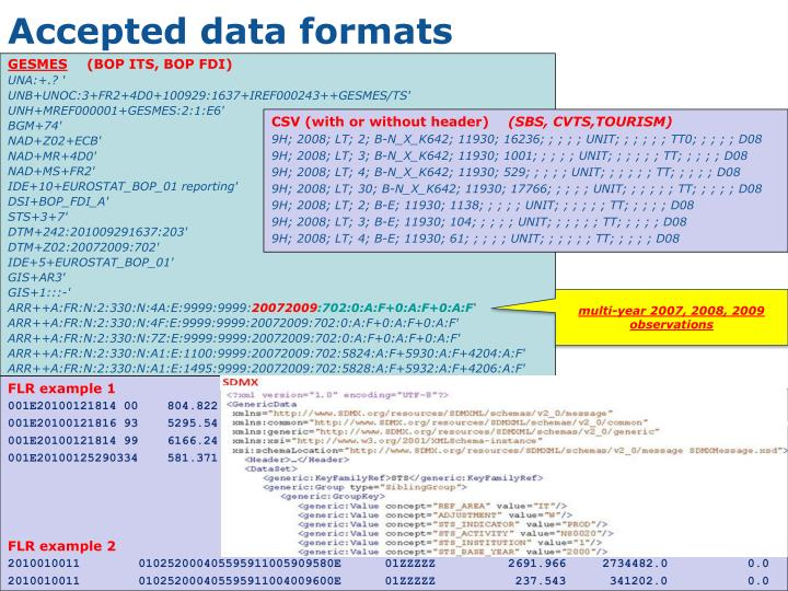 Accepted data formats