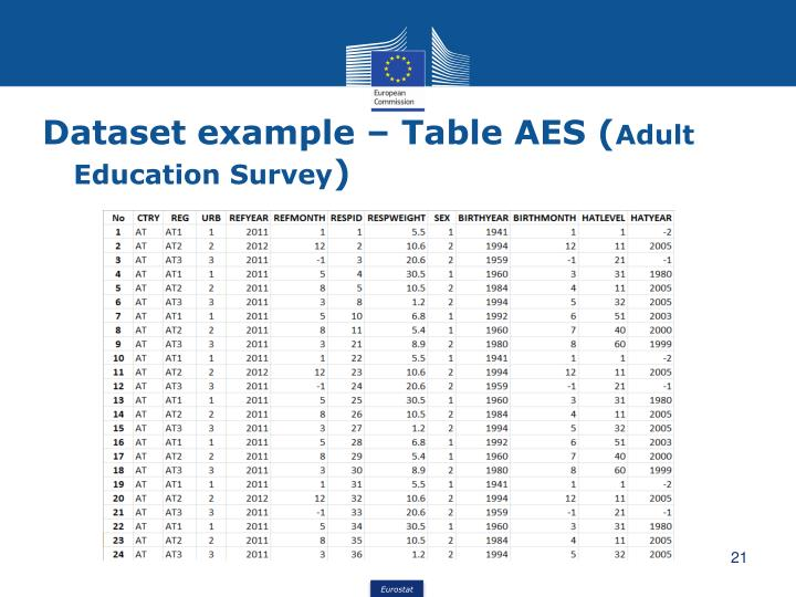 Dataset example – Table AES (