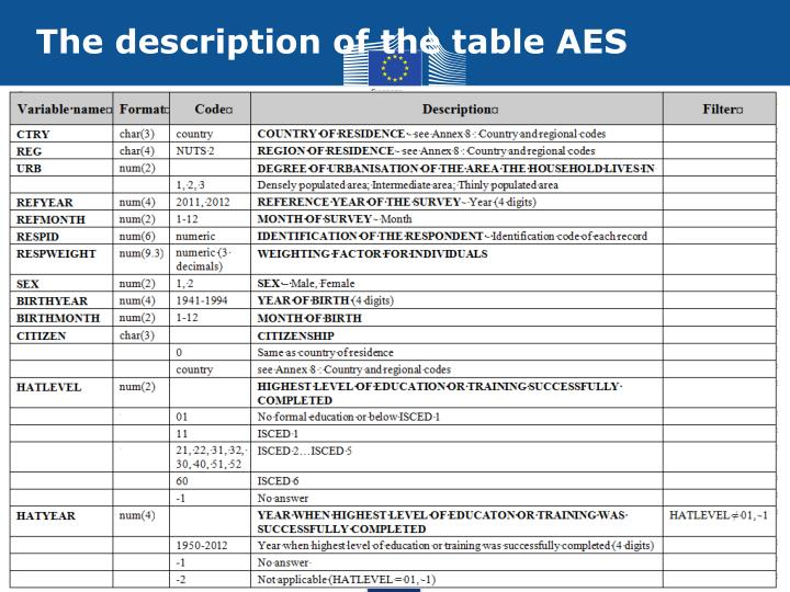 The description of the table AES