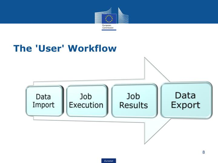 The 'User' Workflow