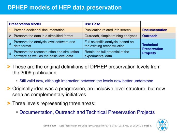 DPHEP models of HEP data preservation