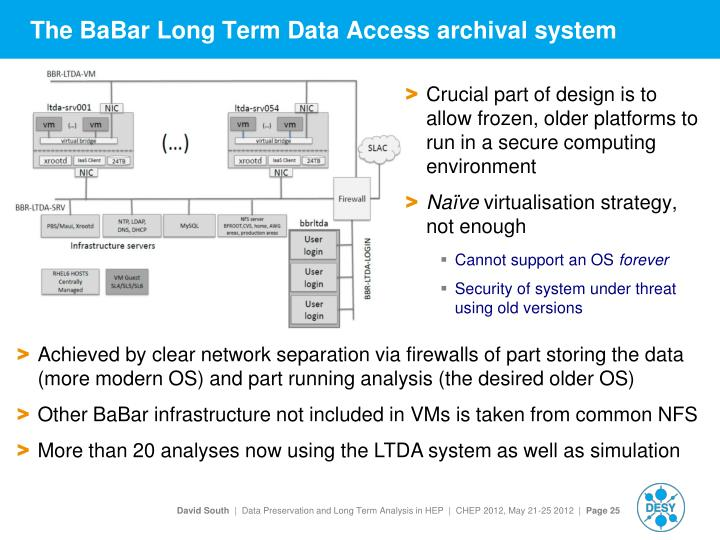 The BaBar Long Term Data Access archival system