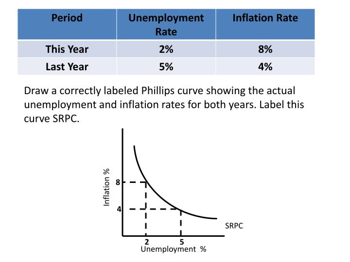 Draw a correctly labeled Phillips curve showing the actual unemployment and inflation rates for both years. Label this curve SRPC.