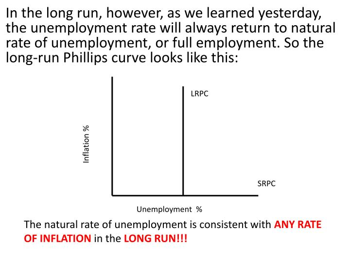 In the long run, however, as we learned yesterday, the unemployment rate will always return to natural rate of unemployment, or full employment. So the long-run Phillips curve looks like this: