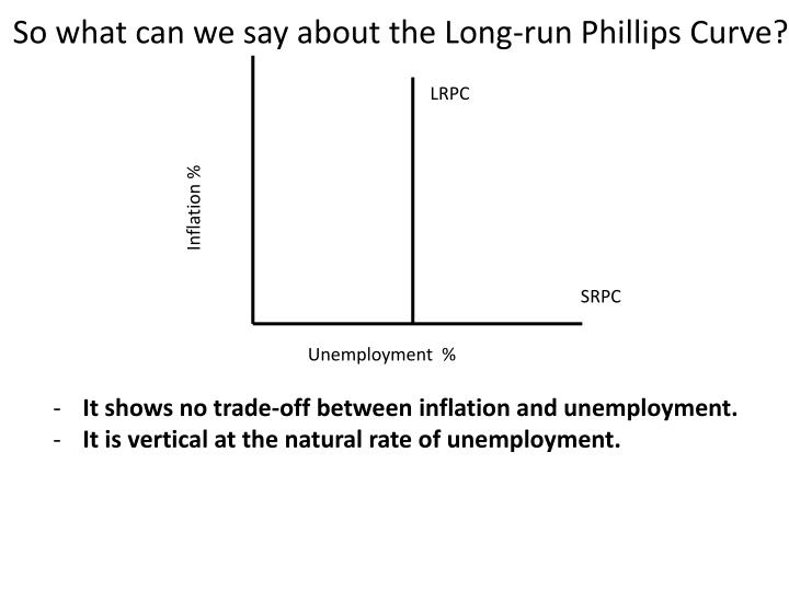 So what can we say about the Long-run Phillips Curve?