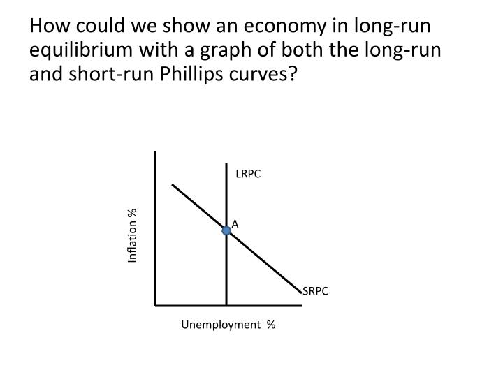 How could we show an economy in long-run equilibrium with a graph of both the long-run and short-run Phillips curves?