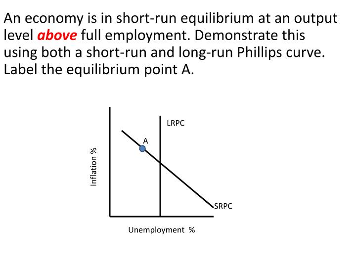 An economy is in short-run equilibrium at an output level
