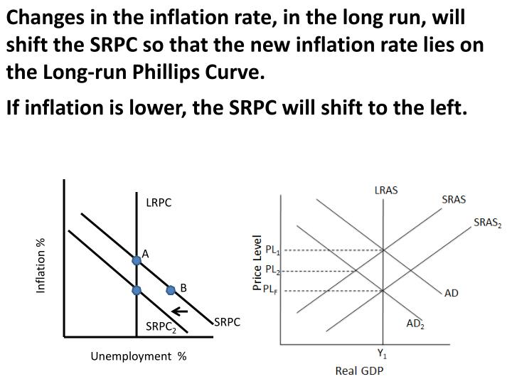 Changes in the inflation rate, in the long run, will shift the SRPC so that the new inflation rate lies on the Long-run Phillips Curve.
