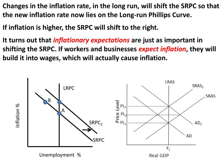 Changes in the inflation rate, in the long run, will shift the SRPC so that the new inflation rate now lies on the Long-run Phillips Curve.