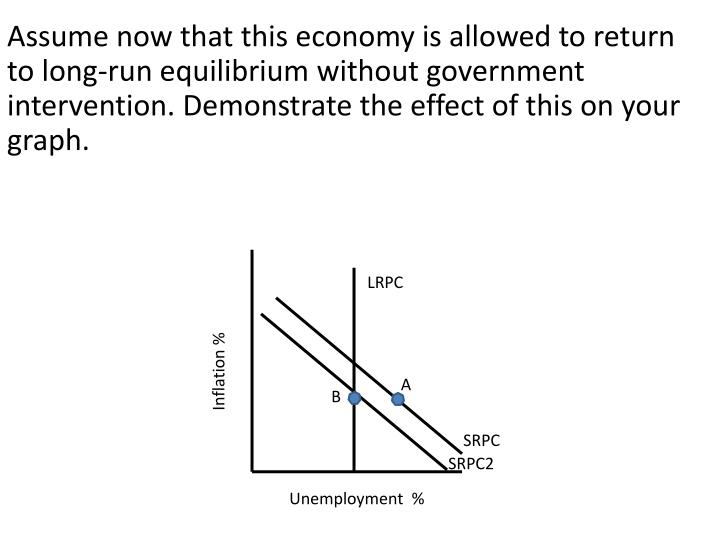 Assume now that this economy is allowed to return to long-run equilibrium without government intervention. Demonstrate the effect of this on your graph.