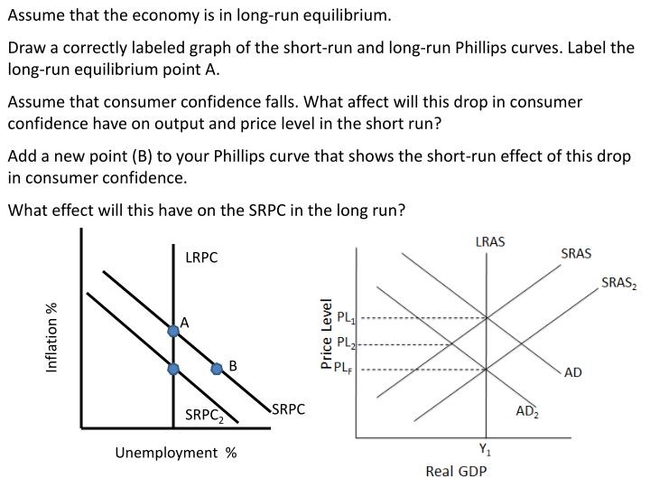Assume that the economy is in long-run equilibrium.