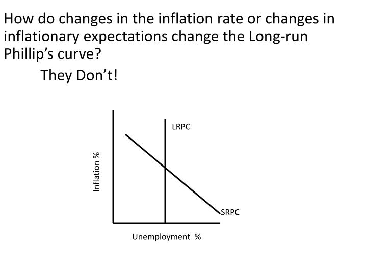 How do changes in the inflation rate or changes in inflationary expectations change the Long-run Phillip's curve?