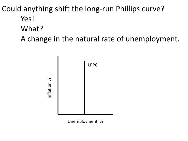 Could anything shift the long-run Phillips curve?