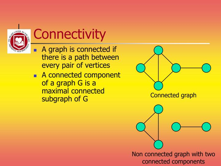 A graph is connected if there is a path between every pair of vertices
