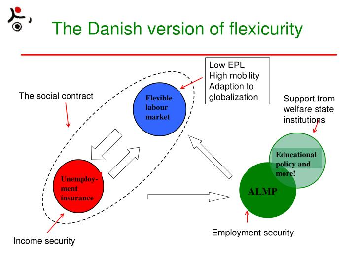 The Danish version of flexicurity