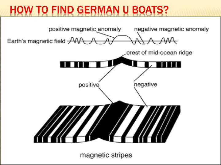How to find German U Boats?