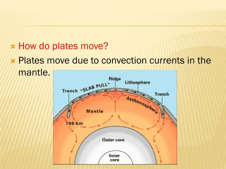 How do plates move?