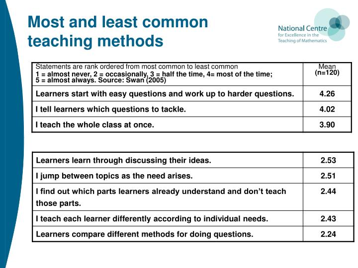 Most and least common teaching methods