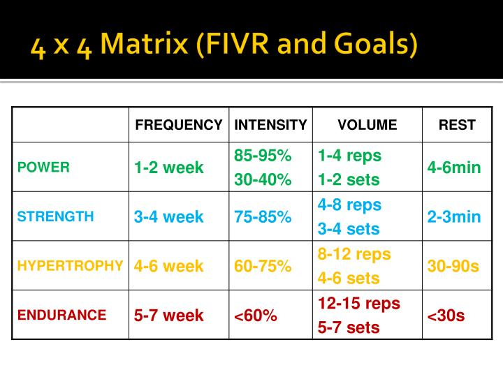 4 x 4 Matrix (FIVR and Goals)