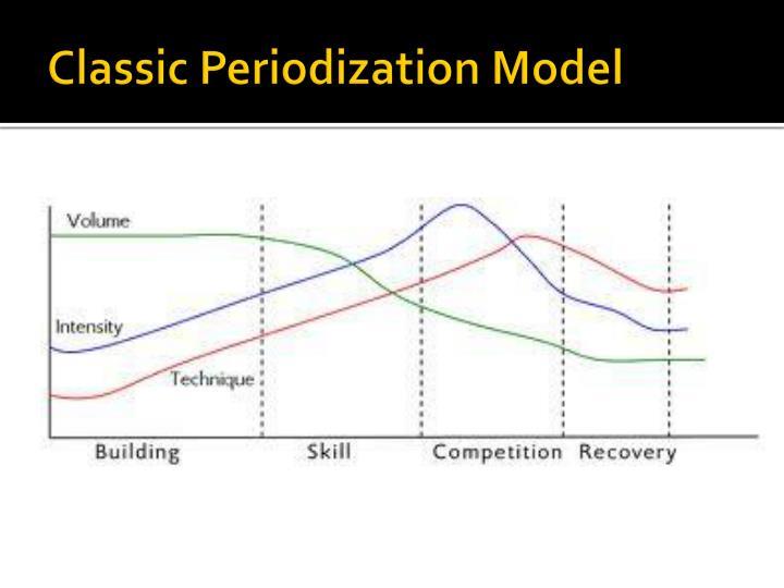Classic Periodization Model