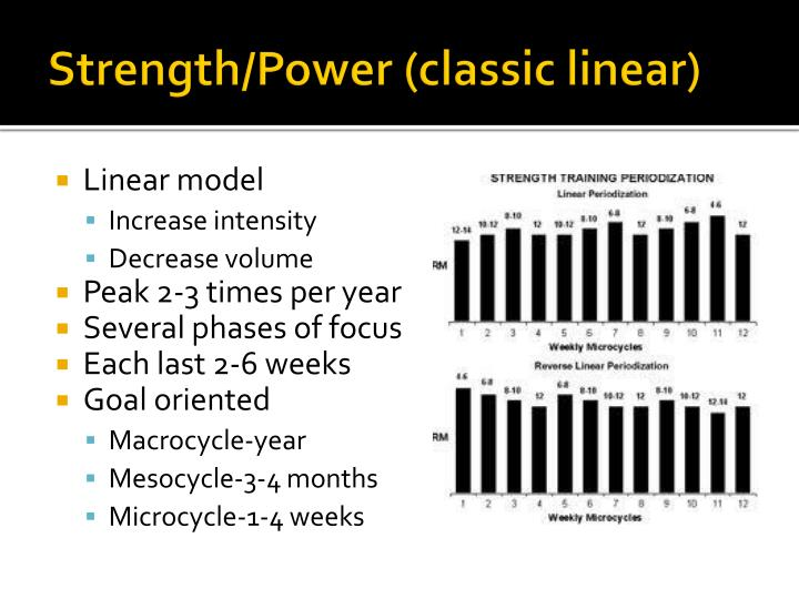 Strength/Power (classic linear)