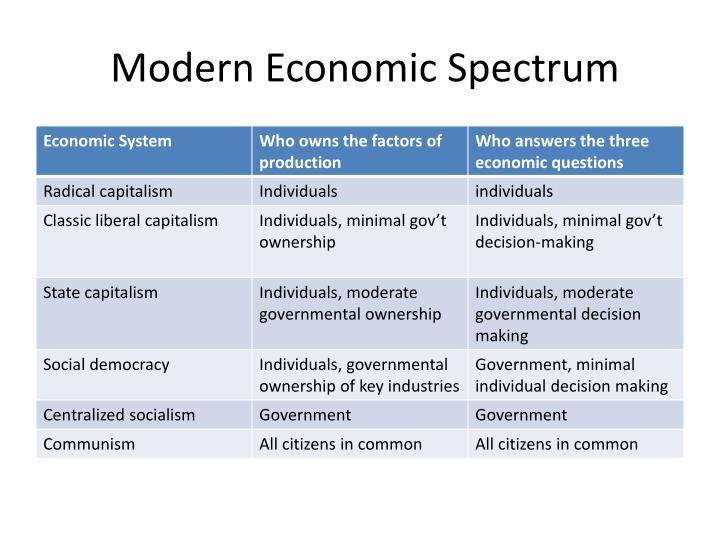 Modern Economic Spectrum
