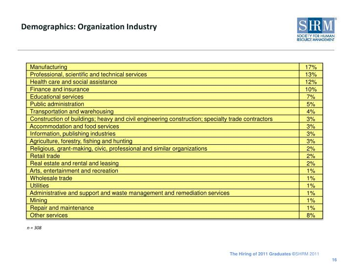Demographics: Organization Industry