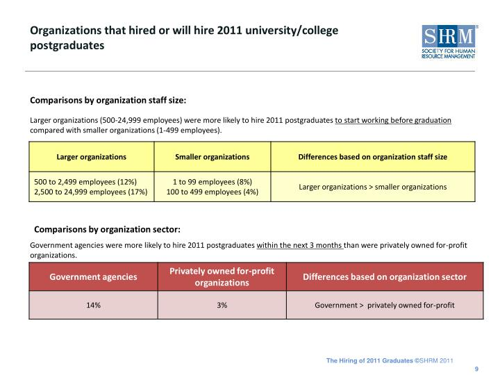 Organizations that hired or will hire 2011 university/college postgraduates