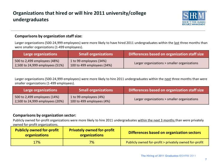 Organizations that hired or will hire 2011 university/college undergraduates