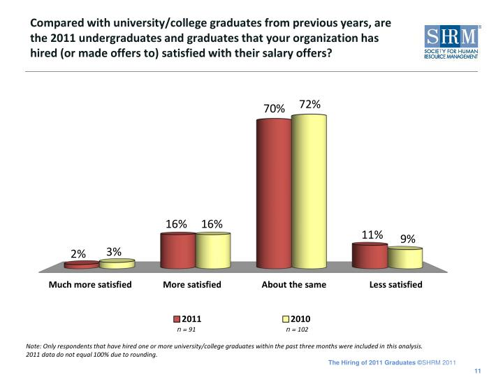 Compared with university/college graduates from previous years, are the 2011 undergraduates and graduates that your organization has hired (or made offers to) satisfied with their salary offers?
