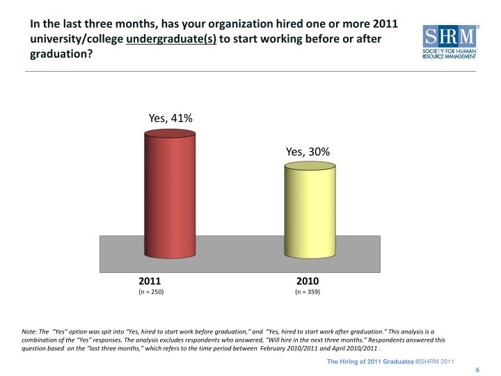 In the last three months, has your organization hired one or more 2011 university/college